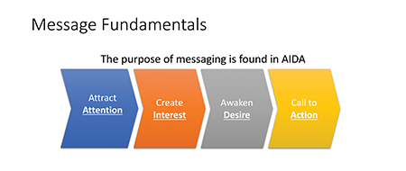 7 steps AIDA fundamentals