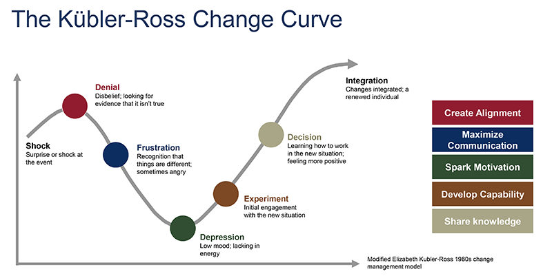 Kubler-Ross Change Curve Graphic