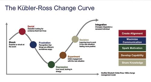 Kubler-Ross Change Curve_3 - Winter 2020